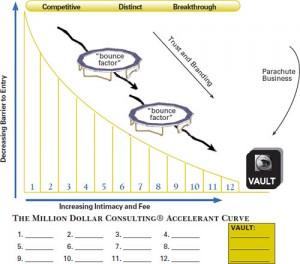 accelerant-curve