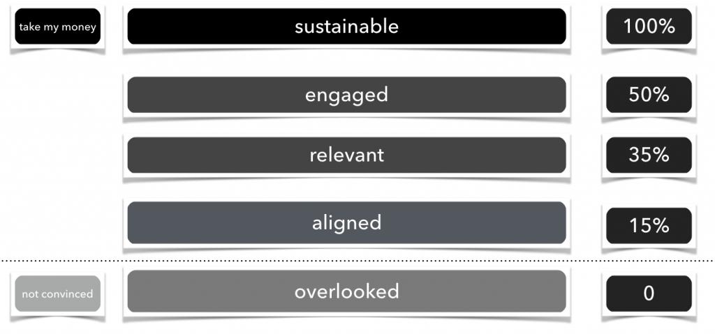 sustainable non-profits